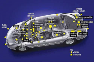 Automation-of-Cars-Embedded-Systems