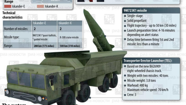 Russia moves state of the art missiles to borders of Poland and Lithuania.